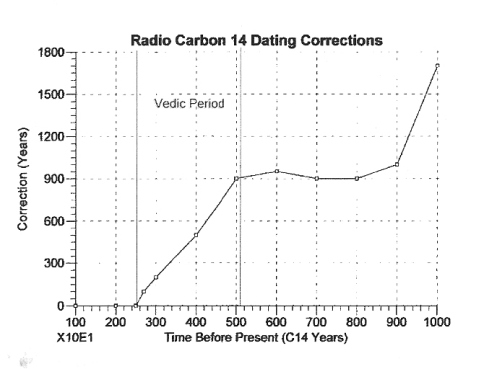 Correction curve for radiocarbon dating shows continual change in the atmosphere during the Vedic Period