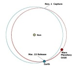 Mars in Planetary, Earth-crossing orbit showing capture and release points