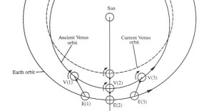 Tidal force of Earth on Aphrodite Terra induced Venus' retrograde rotation at each conjunction