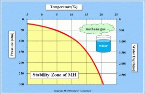 Methane Gas Hydrate phase diagram