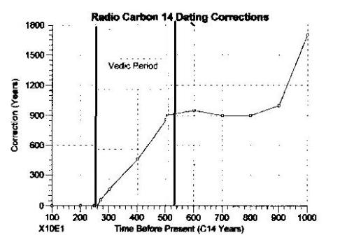 Radio Carbon 14 Dating correction curve Source: www.esd.ornl.gov/projects/qen/nerc14C.html