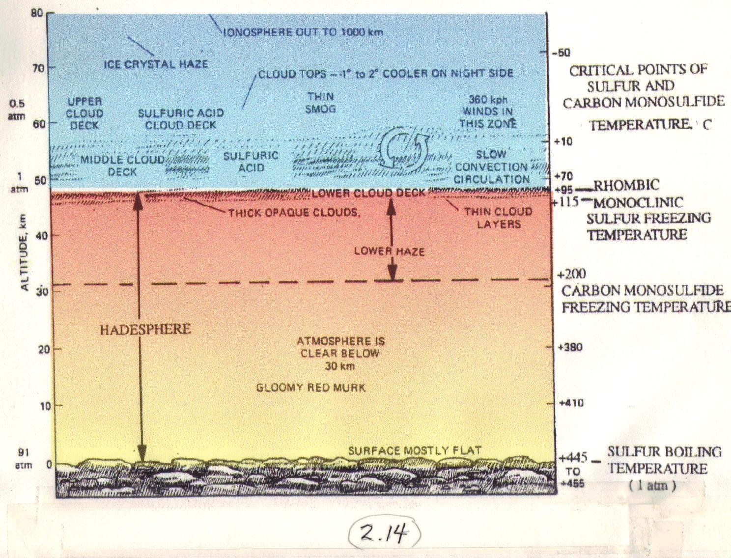 Figure 1 Annotated Pioneer Venus Depiction of Venus    AtmosphereVenus Atmosphere Composition