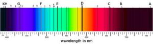 Solar absorption spectra