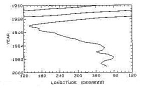 Fig. 2 Monotonic slowing of Jupiter's rotation up until 1930