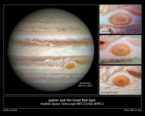 Fig. 1 Shrinking of Jupiters Great Red Spot