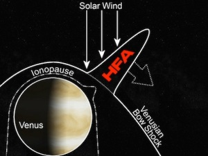 Cartoon of a HFA on Venus.  Image Credit NASA