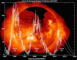 Fig. 2 Recent waning strength of solar cycles. ( Credit D. Hathaway / NASA / MSFC)