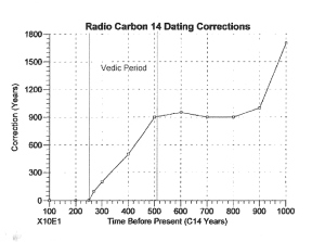 Fig. 2 Correction curve for 14C datng shows a steep change during the Vedic Period