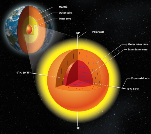 The earth's inner core has an inner core of its own, with crystals aligned in a different direction. (Photo courtesy Lachina Publishing Services)