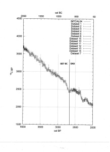 Fig. 4  Correction Data at End of Mars Encounters