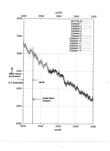 Fig. 3 Correction data at proto-Venus and start of Mars Encounters