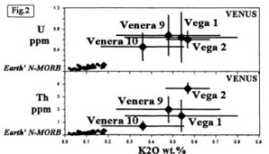 Fig. 2 Comparison of Venus K-U-Th with Earth NMORB