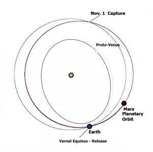 Fig.1  Orbits of Earth, Mars and proto-Venus between Mars' geostationary encounters geostationary encounters showing capture and release points.