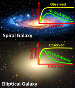 Fig. 1 Dark Matter distribution in Spiral & Elliptical Galaxies Keck Observatory, M. Cappellari