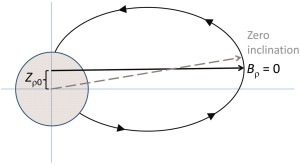 Fig. 3  Mercury offset magnetic field based on MESSENGER data