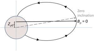 Fig. 3  Mercury offset magnetic field based on MESSENGER data