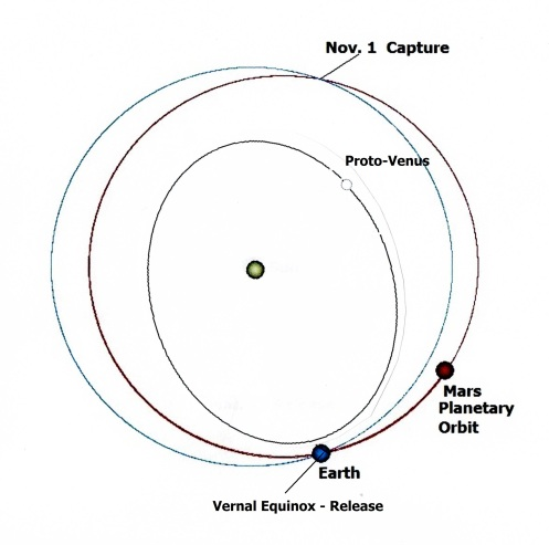 Fig. 2 Orbits of Mars, Earth and Venus during the Vedic Period